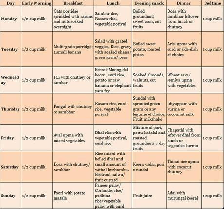 Diabetes Diet Chart South India