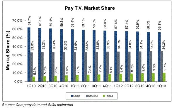 Chart courtesy of Stifel.