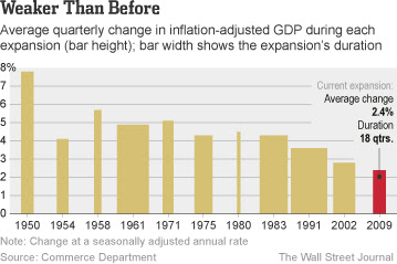 Inflation Adjusted GDP Quarterly Growth Post Recession