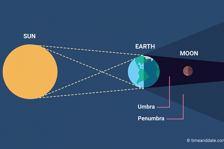 The Moon may get a red glow during a Total Lunar Eclipse