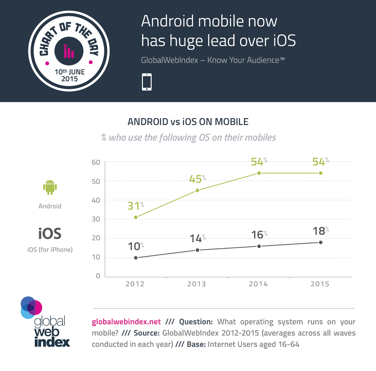 Android Mobile Now has Huge Lead Over iOS