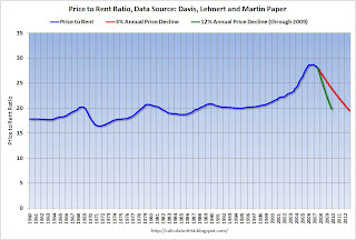 Price Rent Ratio