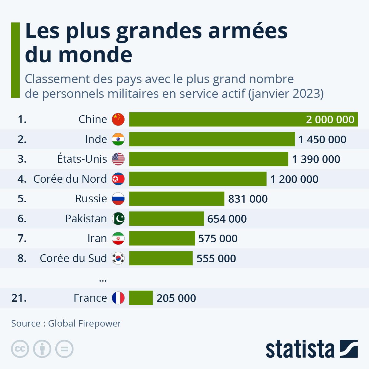 Graphique: Les plus grosses armées du monde | Statista