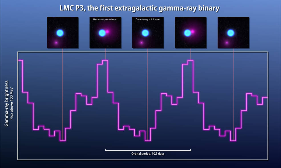 gamma ray observations (graph) of LMC P3