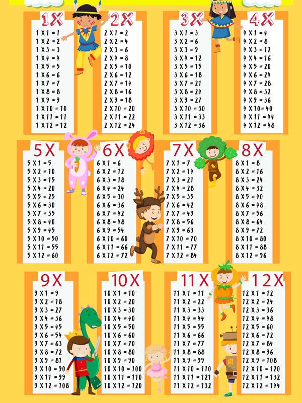 Tablas De Multiplicar Fáciles Para Niños De Primaria Pequeociocom