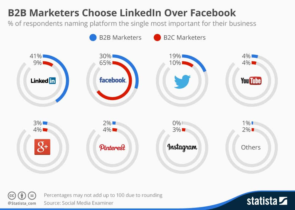 Image result for Top LinkedIn Demographics That Matter to Social Media Marketers