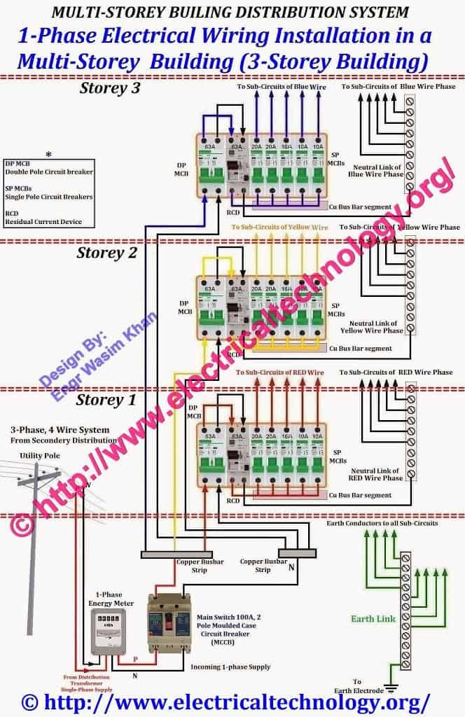 Technology Green Energy: Electrical Building Wiring DiagramTechnology Green Energy - blogger