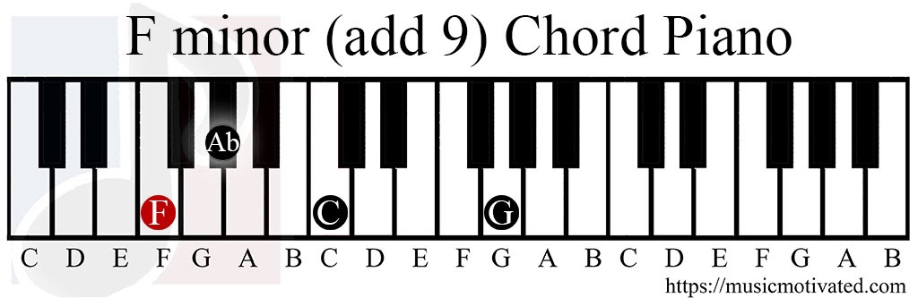 C Piano Chord Gallery Chord Guitar Finger Position
