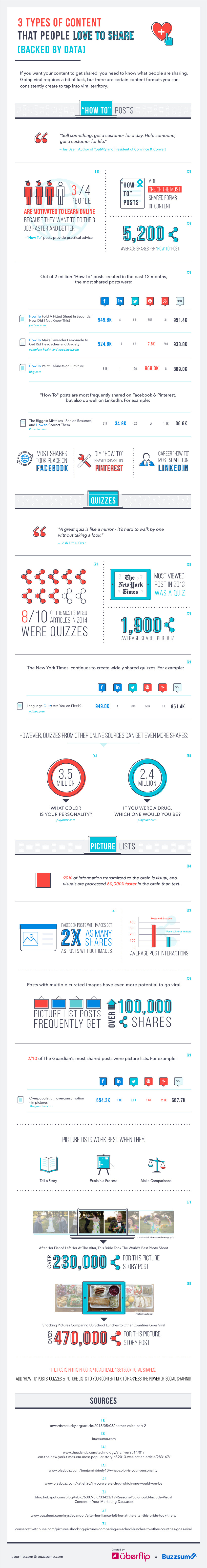 3 Types Of Content That People Love To Share On Social Media - #infographic