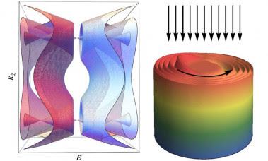 <p>Esquema de la estructura de bandas del material y de la densidad electrónica en un cilindro del material. Las flechas muestran la radiación incidente y la dirección de rotación de los electrones. (CSIC)</p>