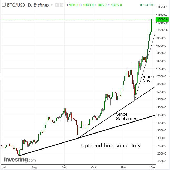 stock options vs stock rights bitcoin investment trust valore azionario