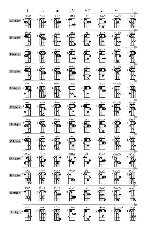 Printable mandolin chord chart 2015confession printable mandolin chord chart hexwebz Images