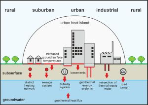 Where does the heat in the underground of large cities come from? Researchers analyzed various factors. (Graphics: AGW/KIT)
