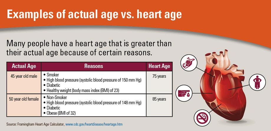 Infographic: Examples of actual age vs. heart age. Click to view larger image and text description.