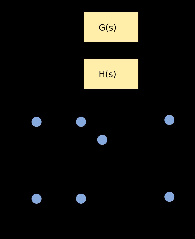 Diagram Block Diagram To Signal Flow Graph Full Version Hd Quality Flow Graph Sitexmayne Unbroken Ilfilm It