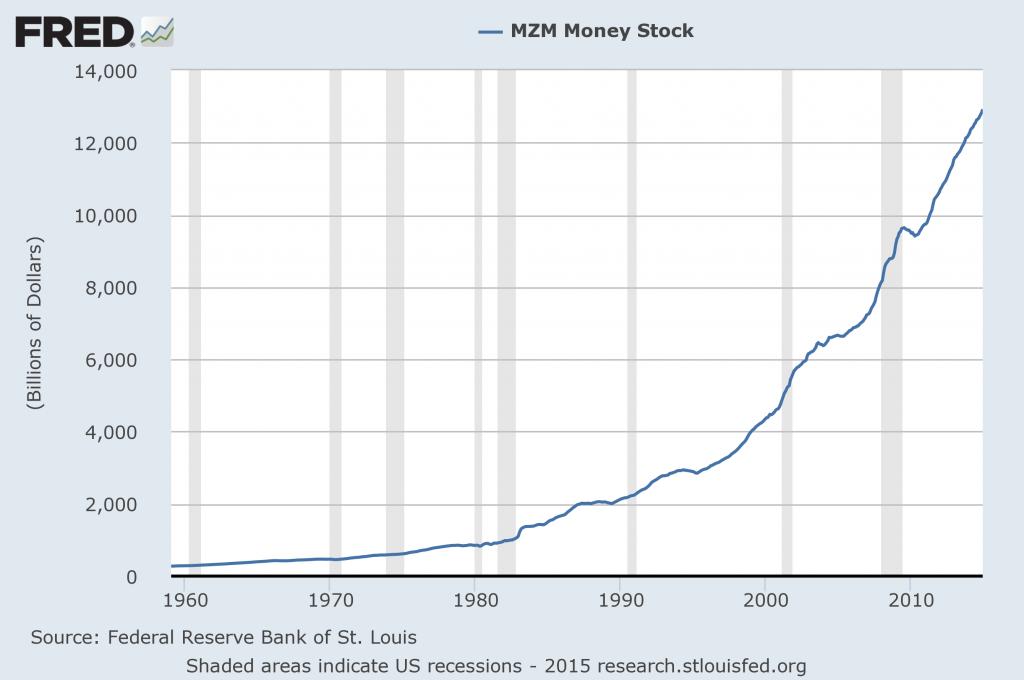 MZM chart