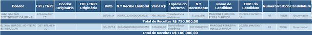 Gestores de presídio do Amazonas doaram quase 1 milhão a Marconi Perillo