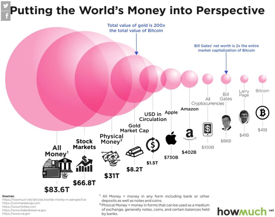 luno bitcoin current value