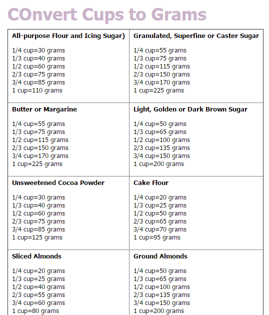 Conversion Chart Grams To Cups Sugar Converter About