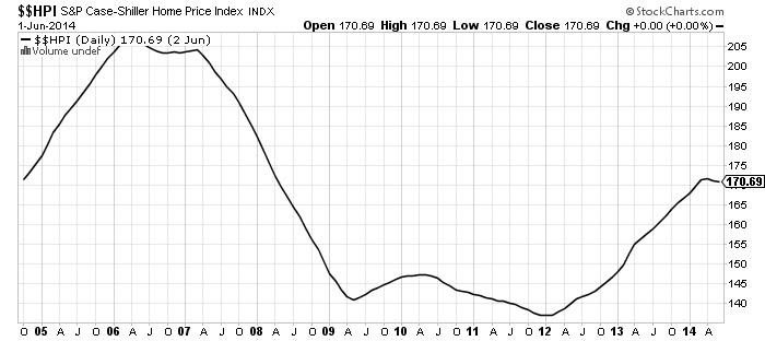 SP Case Shiller Home Index Chart