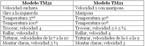 tabla equivalencias2 Pollo a la mostaza con guarnición de manzana