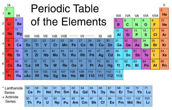 31 Periodic Table What Does The Atomic Number Mean Table The Does
