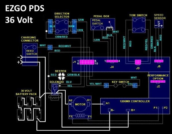 Ez Go Textron Battery Charger Wiring Diagram