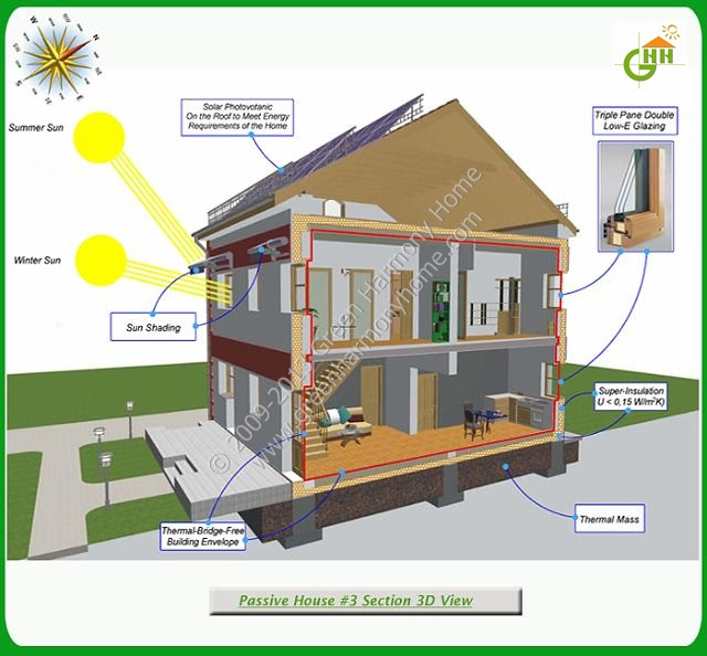 Green Energy House Design All About Energy