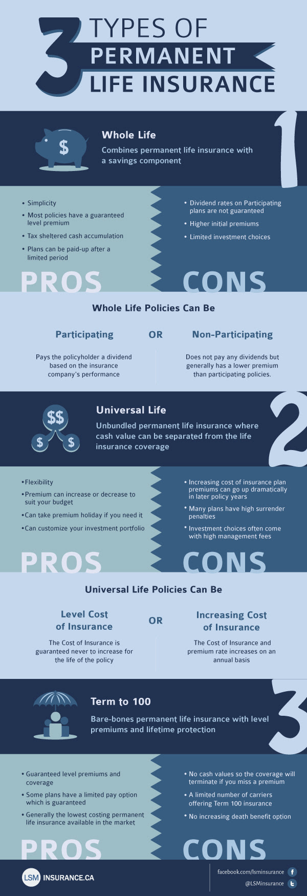 The Types of Permanent Life Insurance | Life Insurance Canada