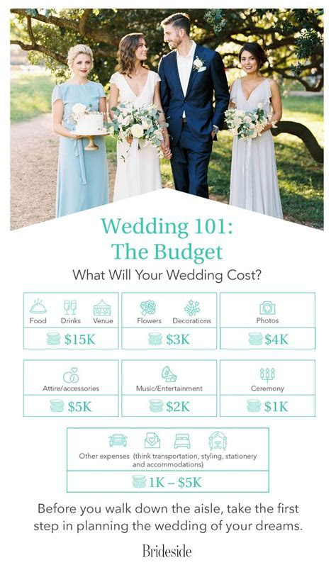 Best 25  Wedding budget templates ideas on Pinterest   The