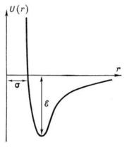Зависимость потенциала межмолекулярного взаимодействия Леннарда-Джонса от расстояния между молекулами