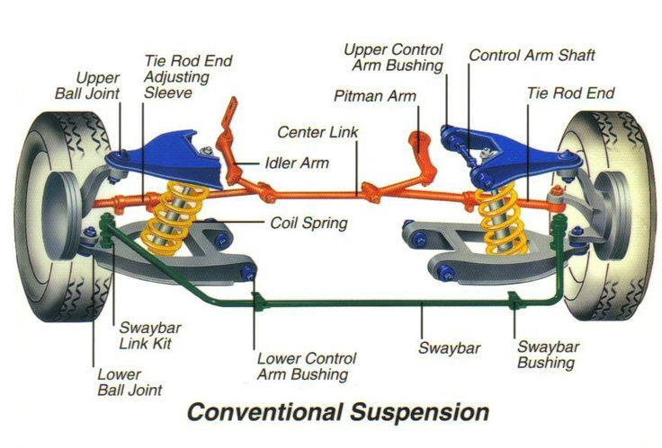 Basic Car Parts Diagram Shocks Struts Ball Joints Coil Springs Leaf Springs Bushings Sway Bars