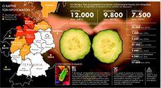 Ισπανός µανάβης σε αγορά φρούτων και λαχανικών στη Μάλαγα  δίνει ένα αγγούρι σε πελάτη. Αλλο ένα µεγάλο διατροφικό σκάνδαλο  ξέσπασε στην Ευρώπη, µε αγγούρια µολυσµένα από το βακτήριο E. coli