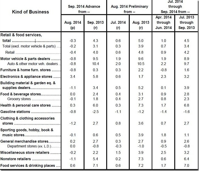 September 2014 retail sales