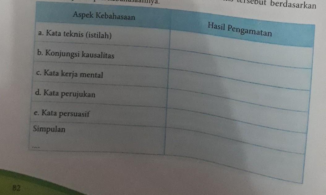 Kunci Jawaban Bahasa Indonesia Halaman 88 Kelas 12 Guru Ilmu Sosial