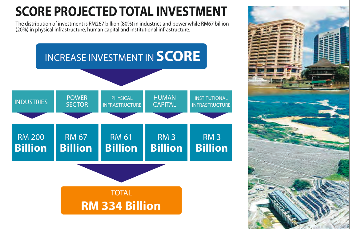 Taib plans to push RM334billion of public investment through SCORE - is he planning on getting the usual 30% ?