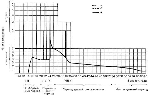 Рис. 7. Типовая кривая возрастной динамики половой активности мужчины, а - ночные полюции; б - мастурбации; в - половые акты; I - пробуждение полового влечения; II - первая эякуляция; III - начало половой жизни; IV - начало регулярной половой жизни в браке; V - максимальный эксцесс; VI - вхождение в полосу УФР; VIII - последний эксцесс; VII - частота половых актов за год до начала полового расстройства и IX - частота половых актов перед обследованием (III пункт СФМ) - см. на рис. 34-37