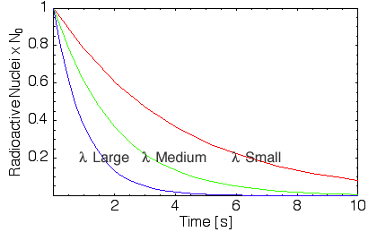 decay curves with different decay rates