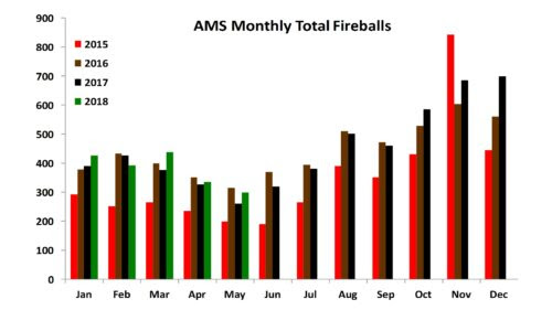 AMS Monthly Fireball Totals as of 5/2018