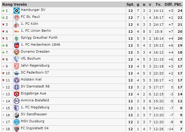 Fußball Ergebnisse 2 Bundesliga