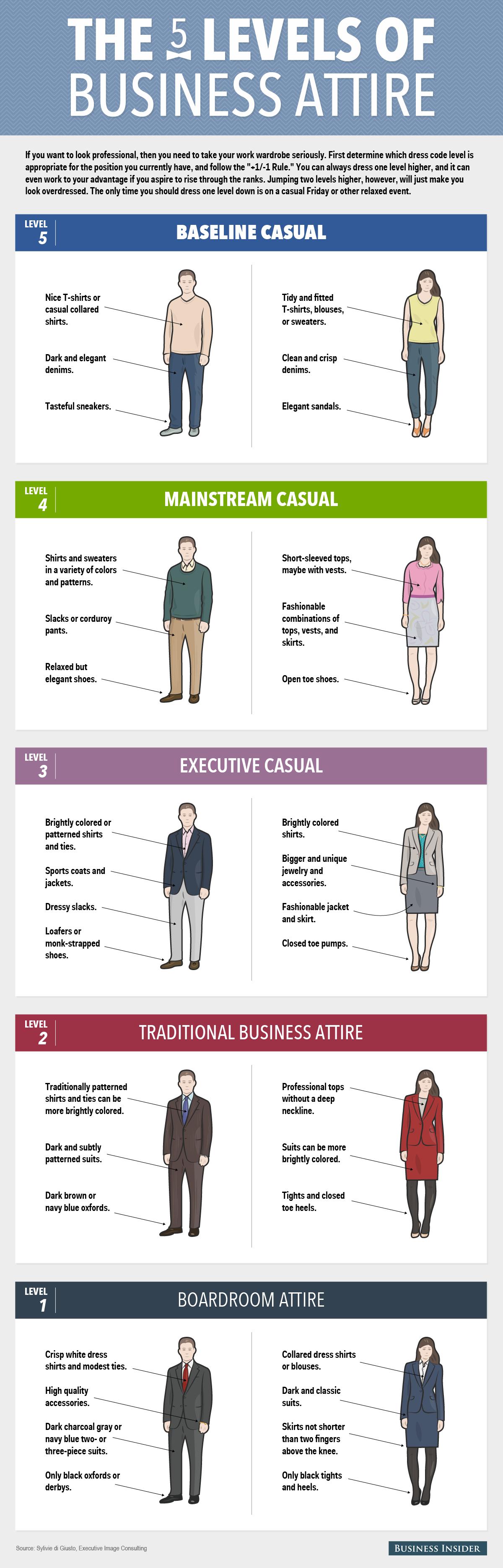 Her Gun Ayni Kiyafetle Ise Gelmek (Infografik) The 5 Levels of Business Attire