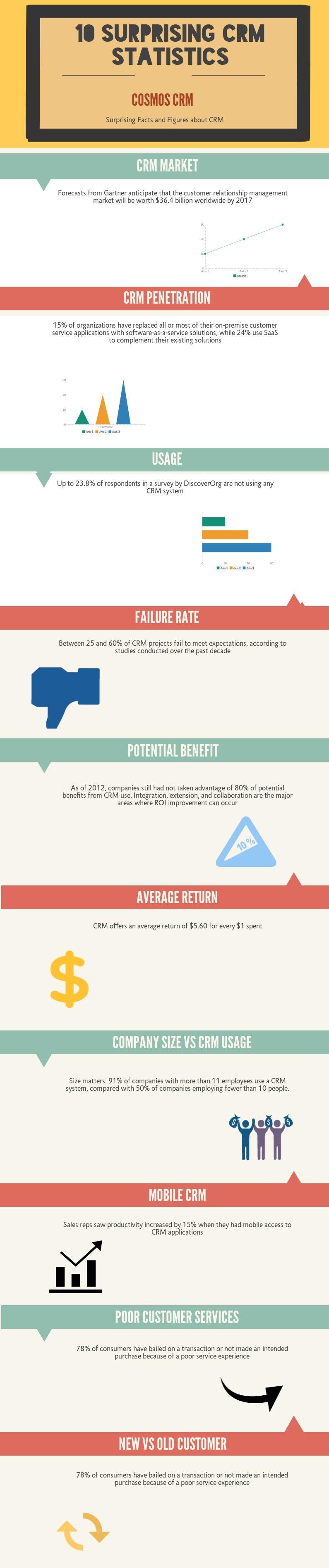 Infographic: 10 Surprising CRM Statistics