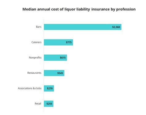 How Much Does Liquor Liability Insurance Cost?   Insureon