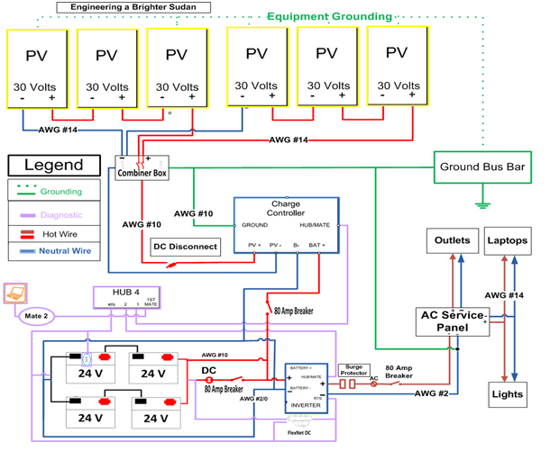 Energy Saving: Typical solar panel installation diagram