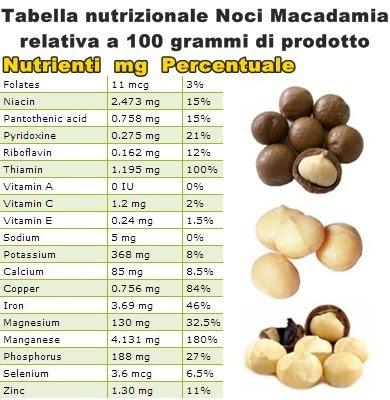 Diete proteiche per palestra: Le noci per il colesterolo