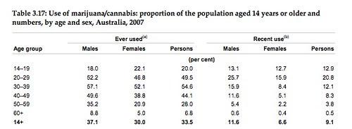 Gender rates of marijuana use