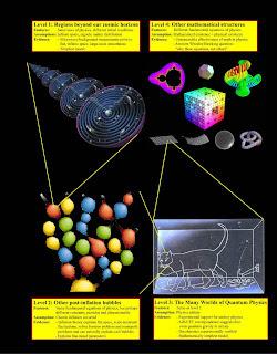 Los niveles del multiverso