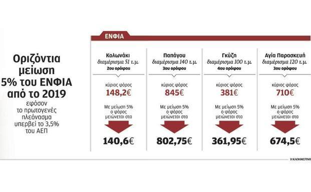 http://www.eea.gr/system/uploads/asset/data/14903/main_ENFIA_PINAKAS.jpg