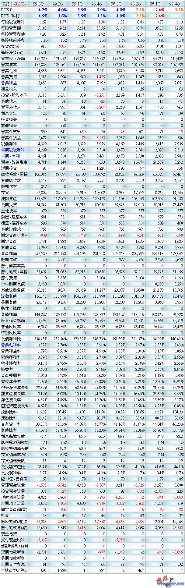 2353_財務季表