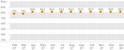 Updated Chart of My FICO Credit Score - January 25, 2008: 803 - sideways